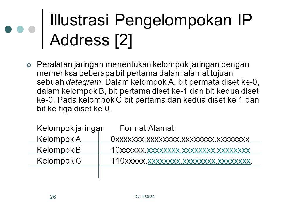 Illustrasi Pengelompokan IP Address [2]